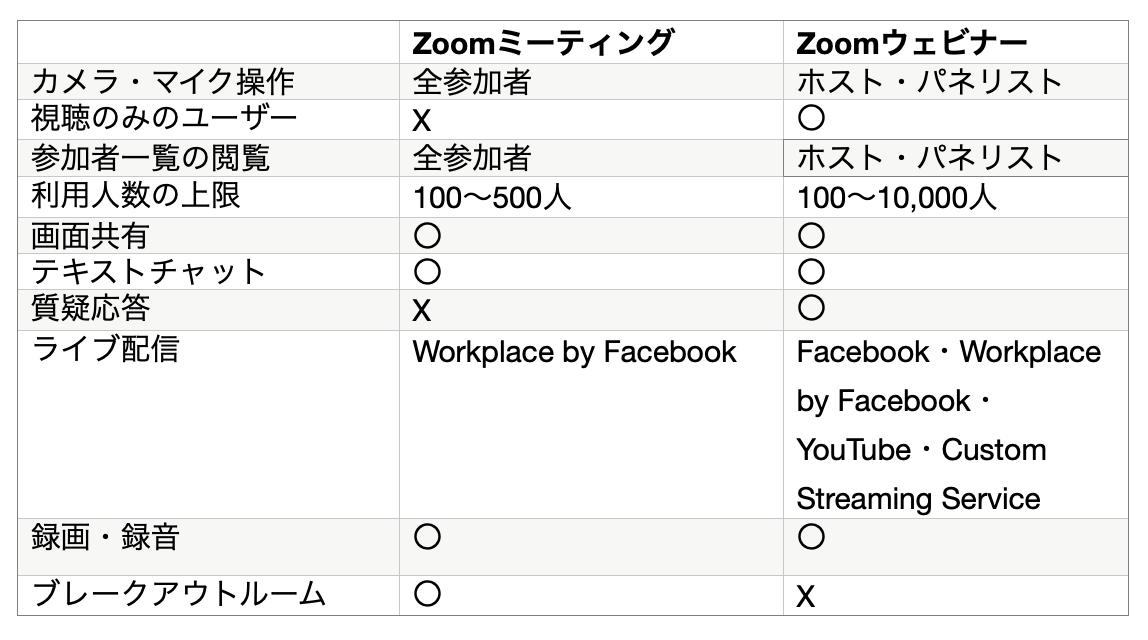 Zoomのミーティングとウェビナーの違い