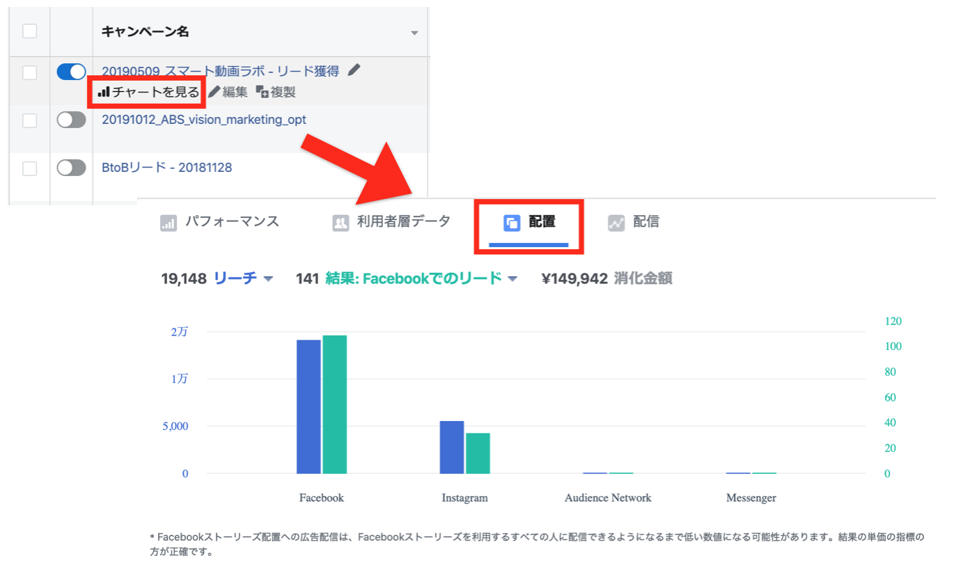 Facebook広告のチャートの見方