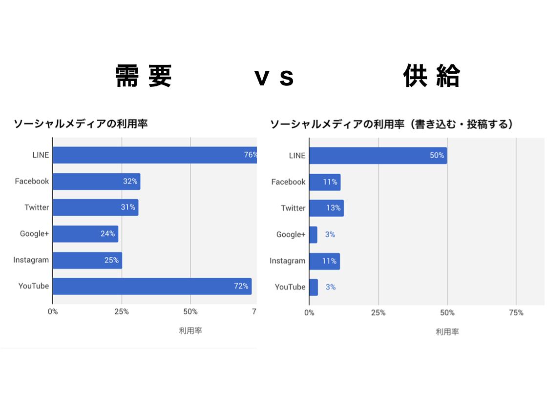需要と供給の比較