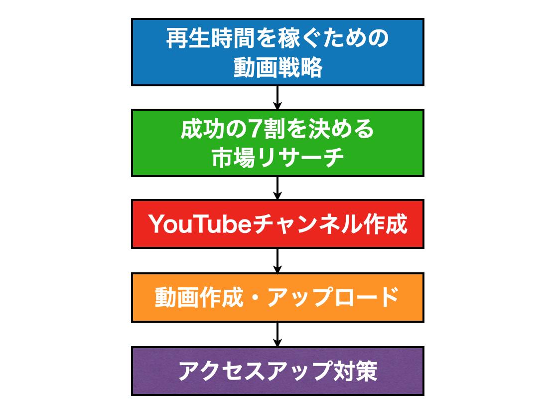 youtube動画戦略