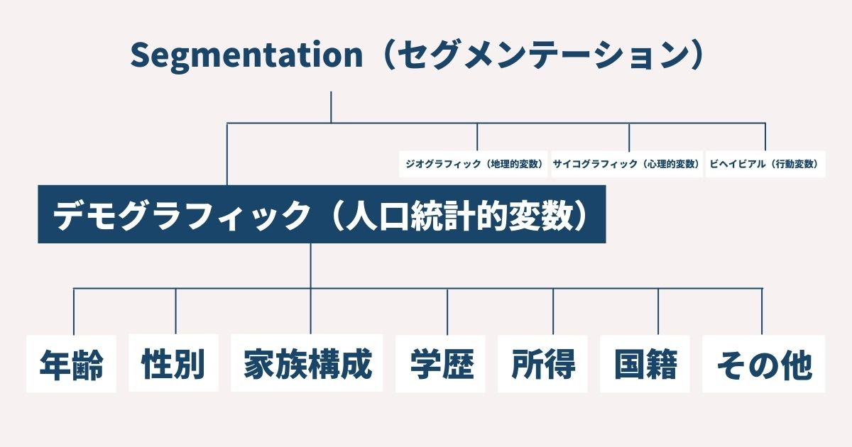 デモグラフィックの図