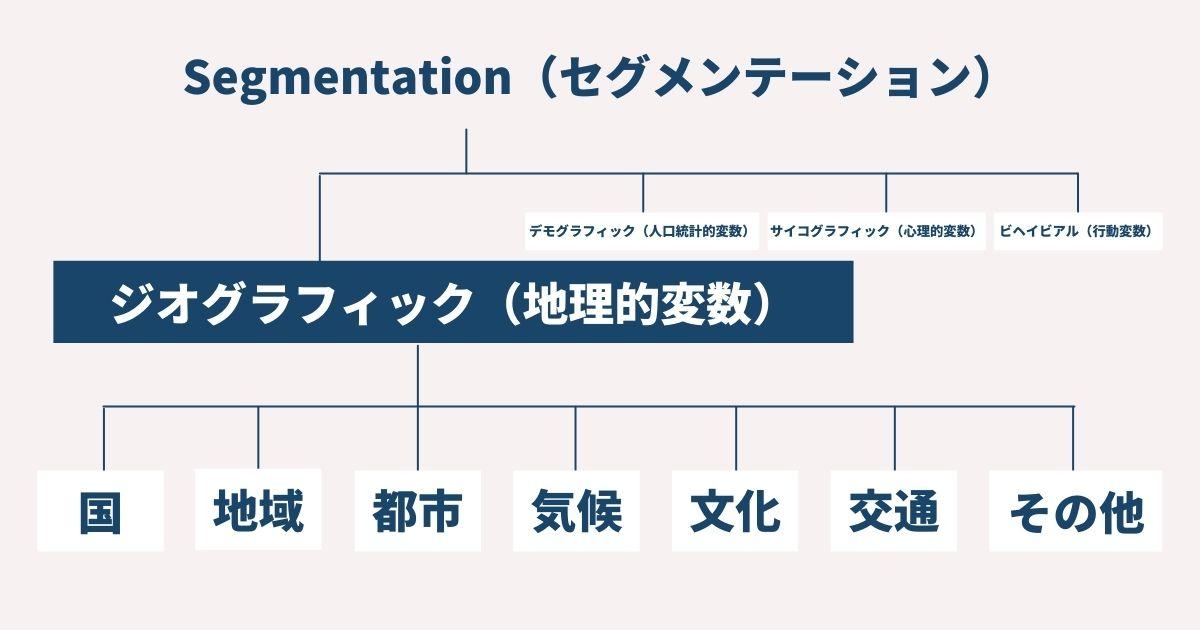 ジオグラフィックの図
